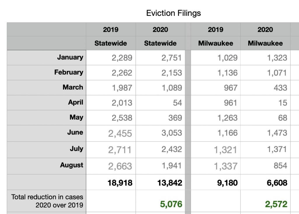 Milwaukee County Evictions